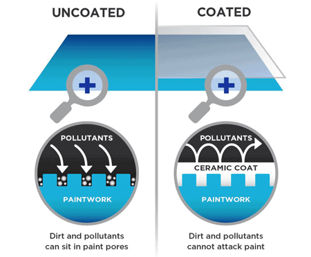ceramic-coating-difference-uncoated-and-coated.png